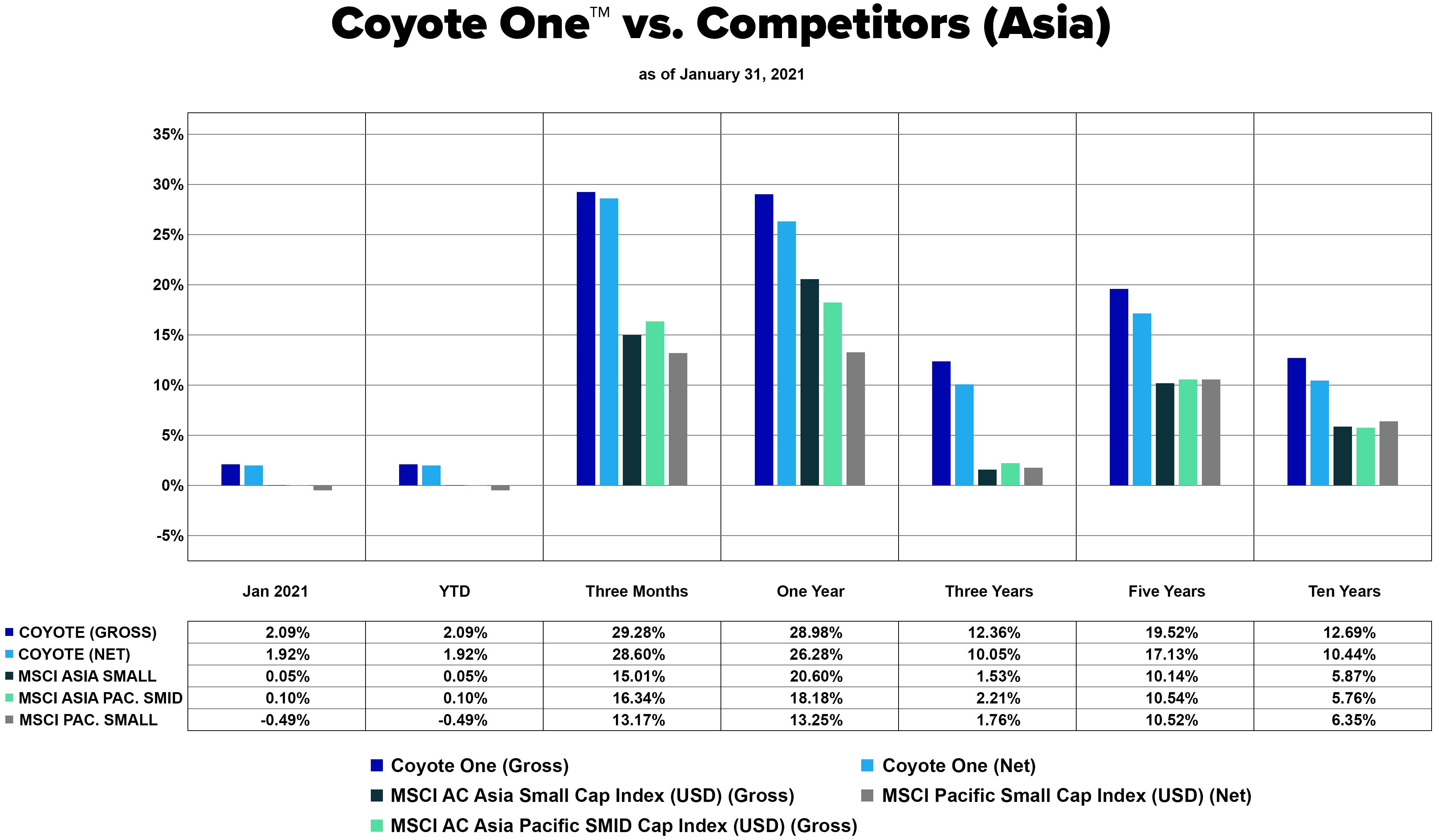 Coyote One vs. Competitors (Asia)