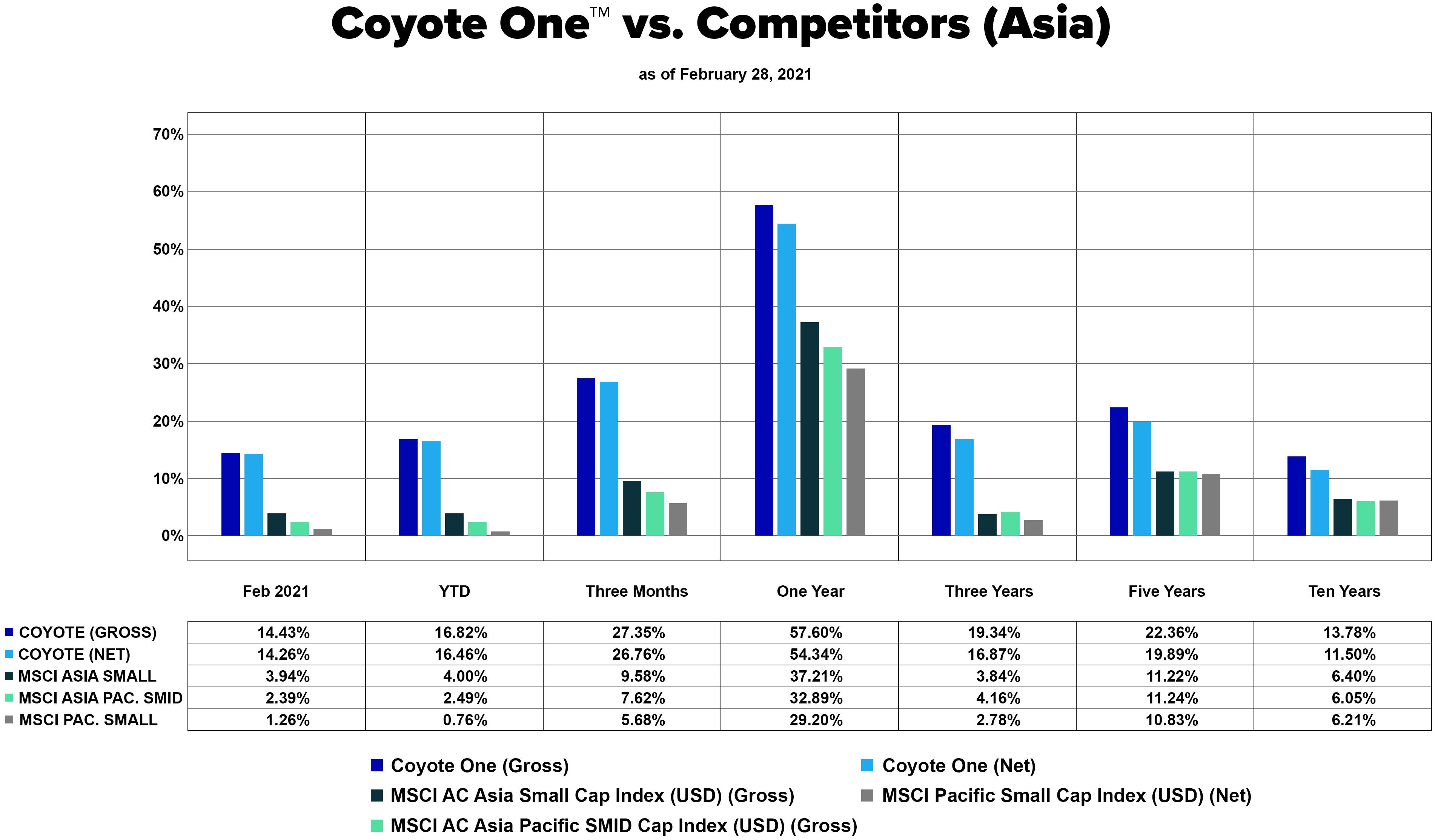 Coyote One vs. Competitors (Asia) - 2021.02