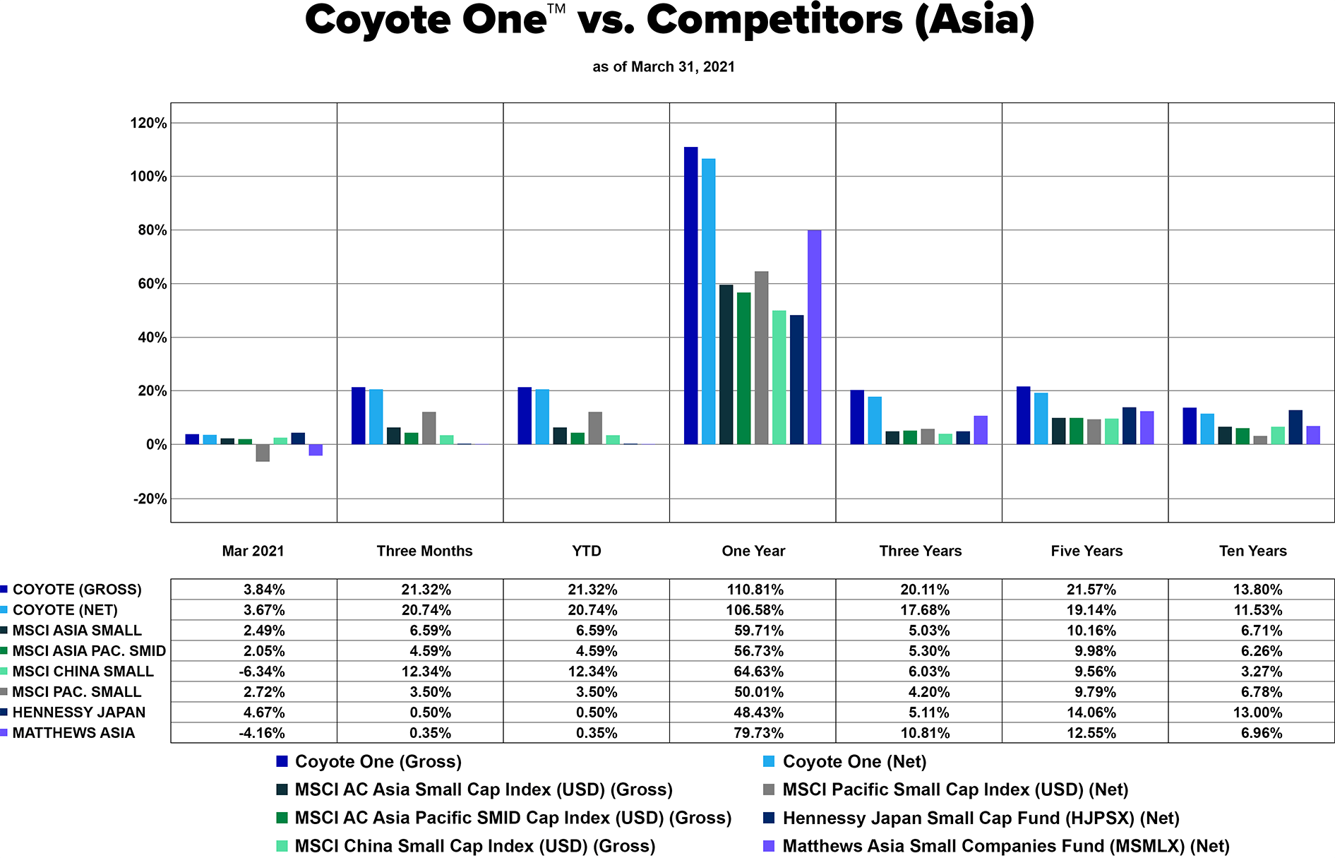 Coyote One vs. Competitors (Asia) - 2021.03 - English - white bkgd