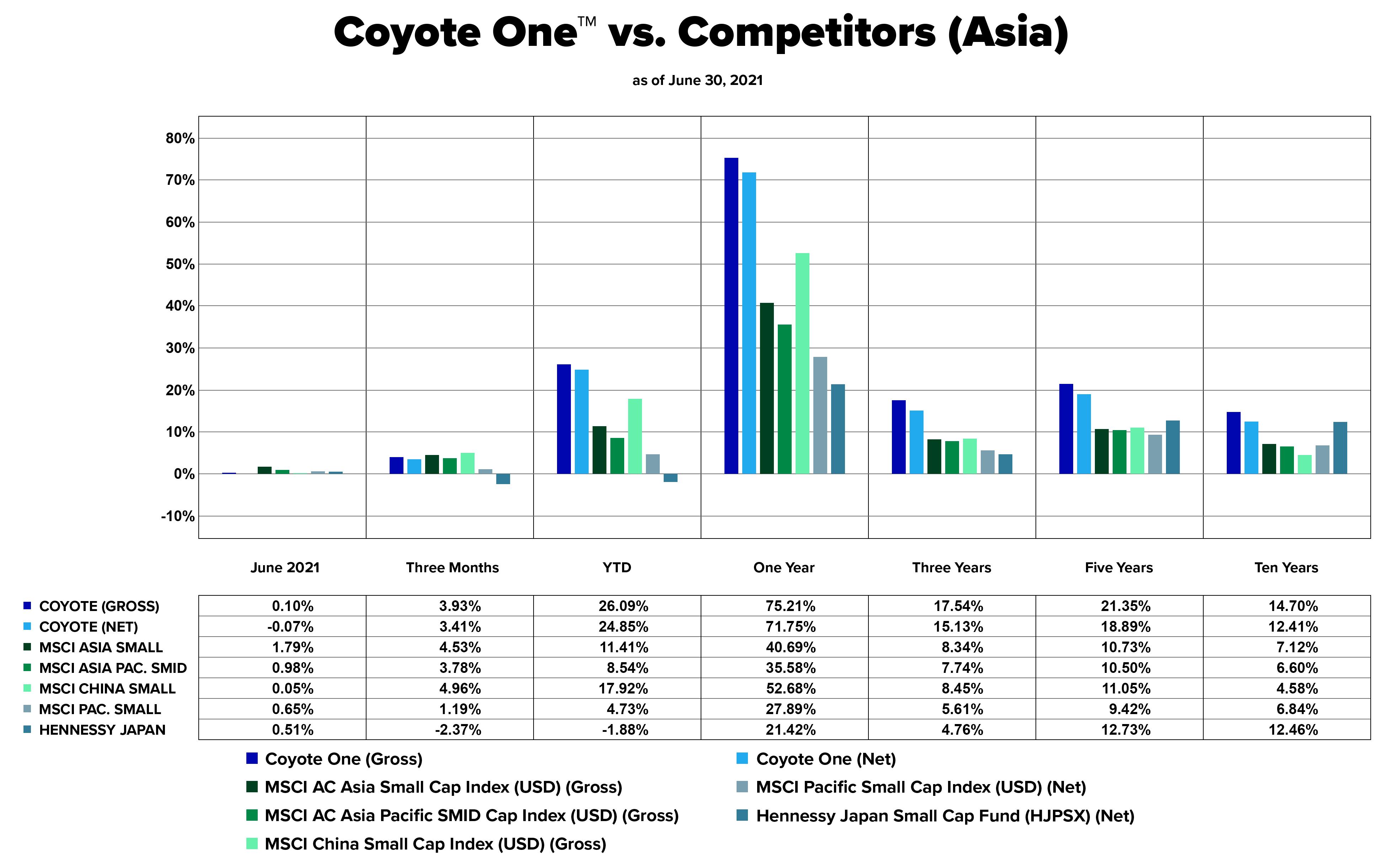 Coyote One vs. Competitors (Asia) - 2021.06 - English - white bkgd